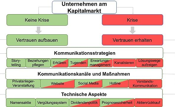 Krisenkommunikation am Kapitalmarkt